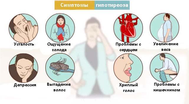 симптомы гипотиреоз