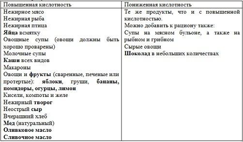 13675-chto-mozhno-est-s-gastritom