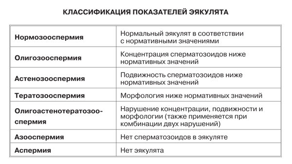 Показатели-эякулята