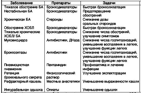 Таблица для вставки в текст об исп небулайзеров — копия