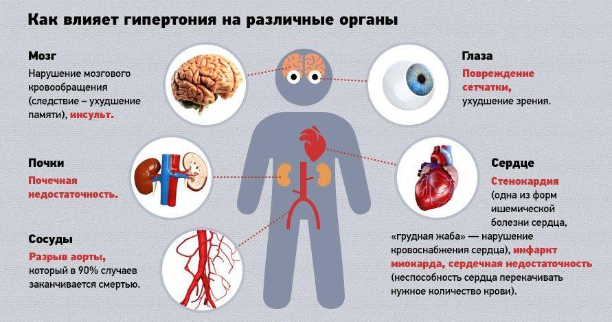 Медицинские препараты при гипертонии