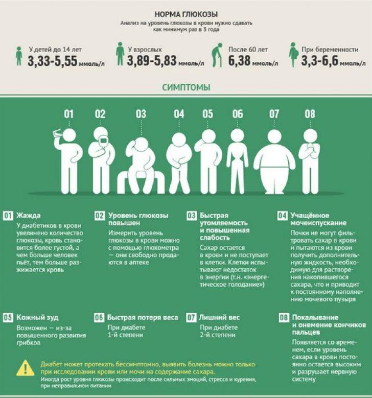 Как выявить сахарный диабет у детей