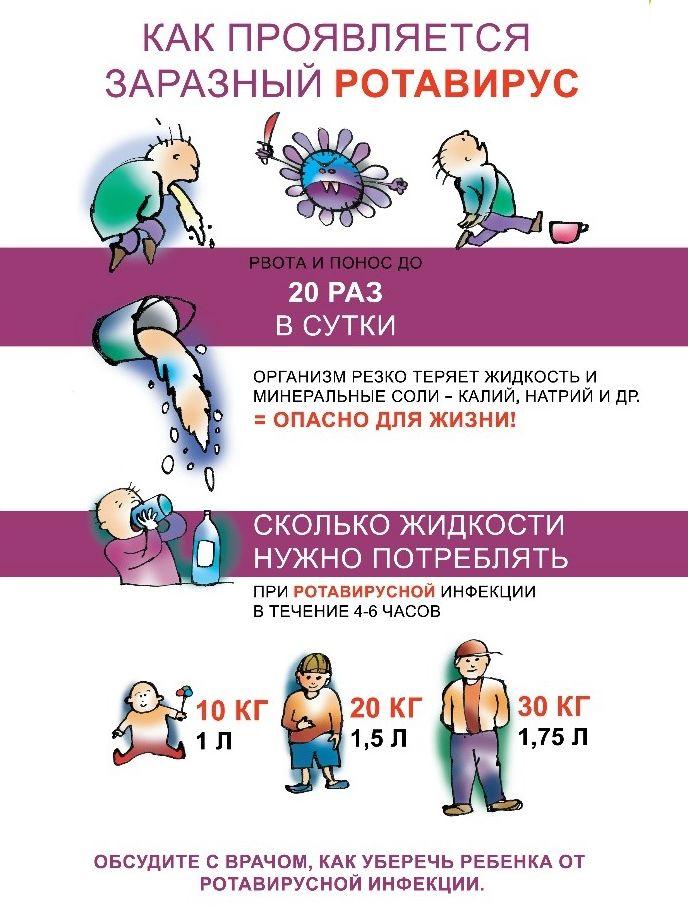 Схема лечения ротавирусной инфекции у детей