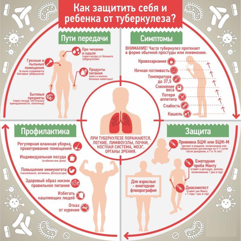 Туберкульоз лімфовузлів заразний чи ні