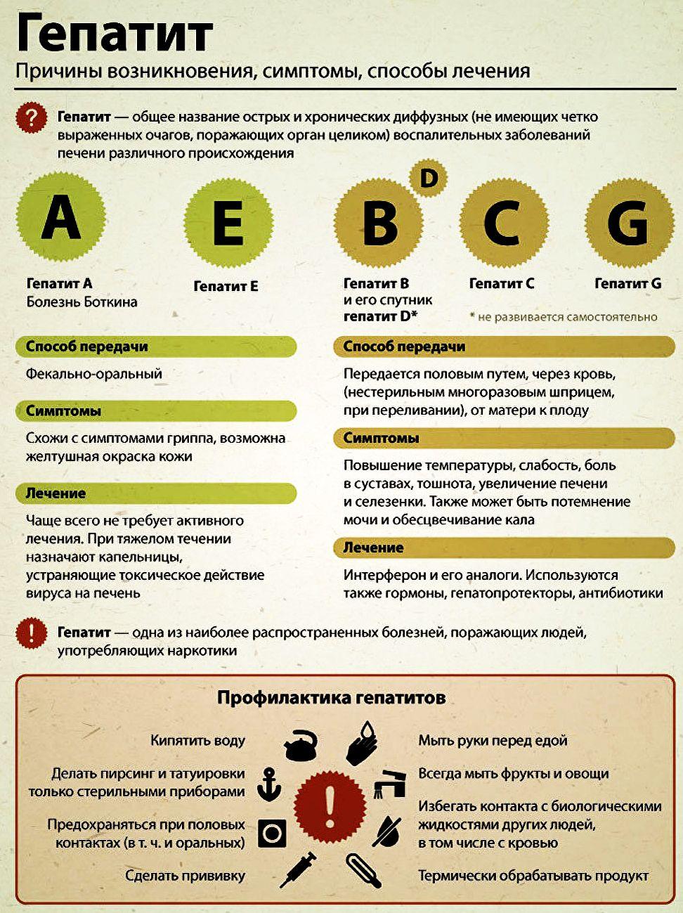 Прививка от гепатита 0-3-6