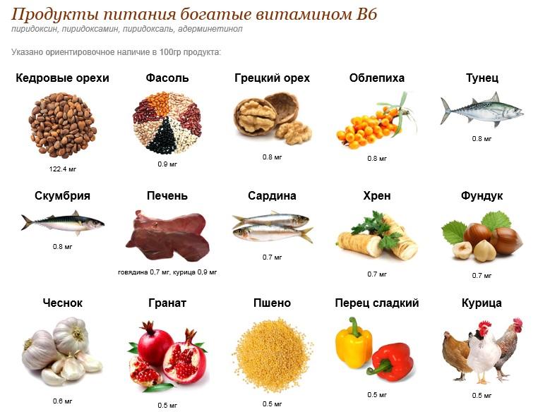 Растительные продукты, содержащие В6