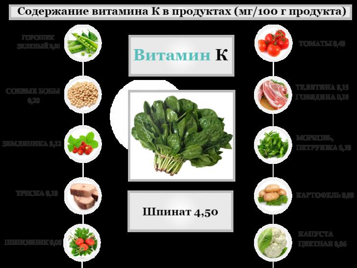 Животные продукты, богатые витамином К