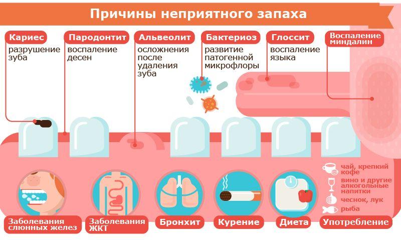Картинки по запросу запах изо рта лечение