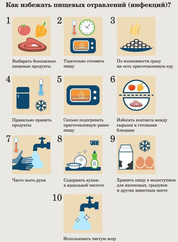 Отравление пищевыми продуктами лечение в домашних условиях