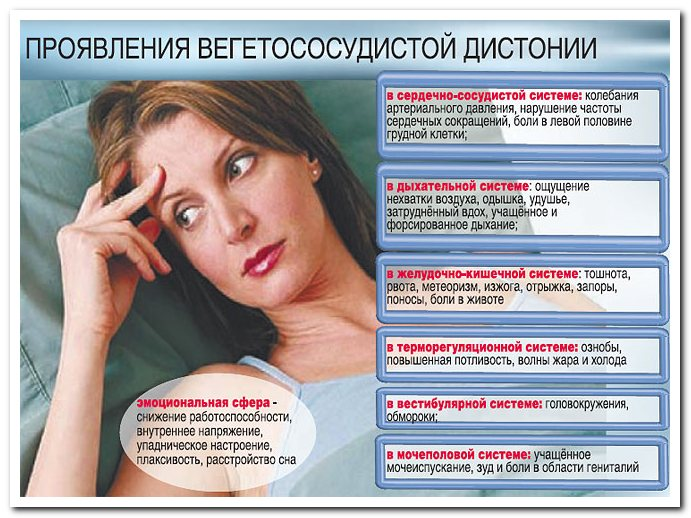 Вегето-сосудистая дистония: симптомы и лечение ВСД по ...