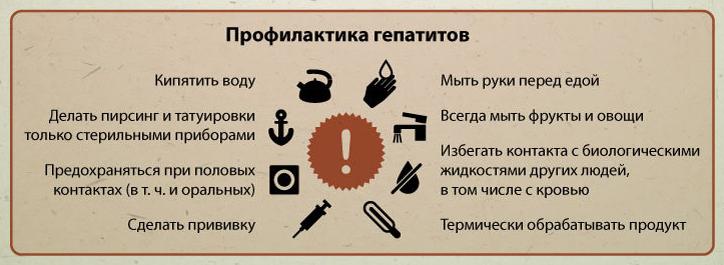 Гепатит А болезнь Боткина: причины, симптомы и лечение в статье инфекциониста Александров П. А.