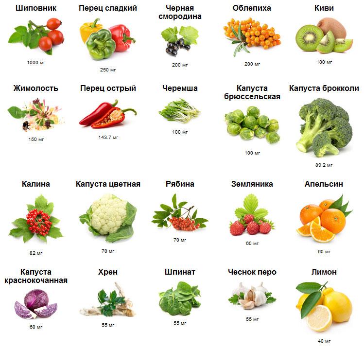 Прием витамина c вагинально