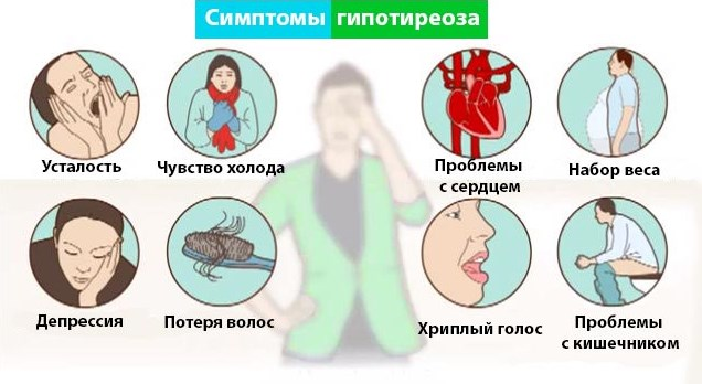 Клинические признаки гипотиреоза