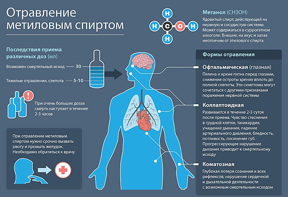 Отравление: симптомы, лечение, первая помощь при отравлениях ОкейДок