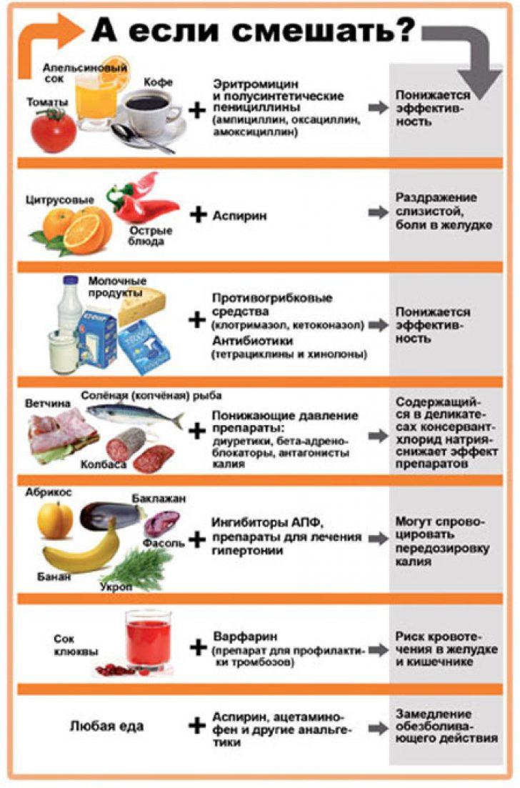 Почему лекарства принимают после еды или до еды