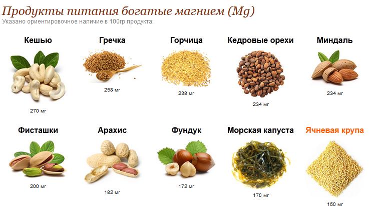 Миндаль, арахис, кешью