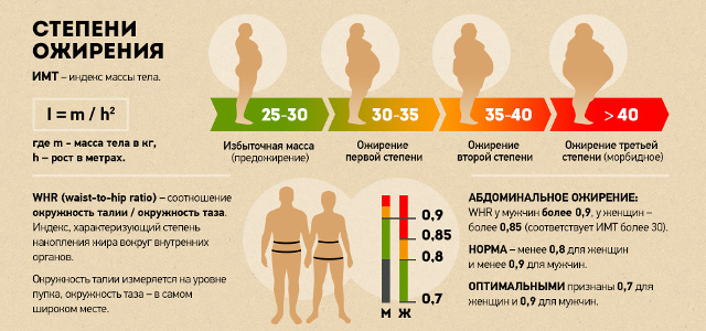 Степень ожирения
