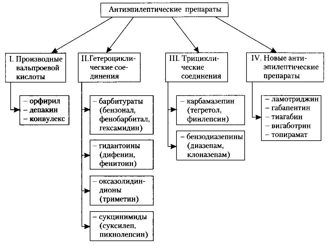 Antijepilepticheskie-preparaty