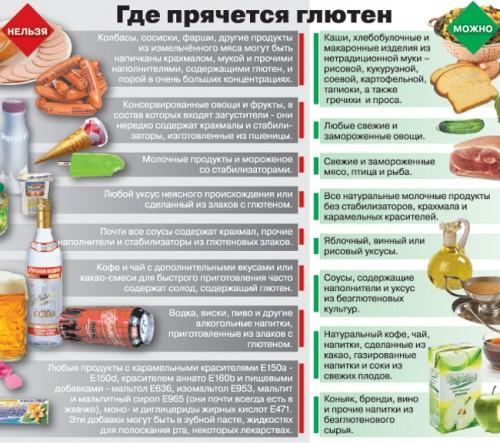 Безглютеновая диета для ребенка: рецепты, меню.