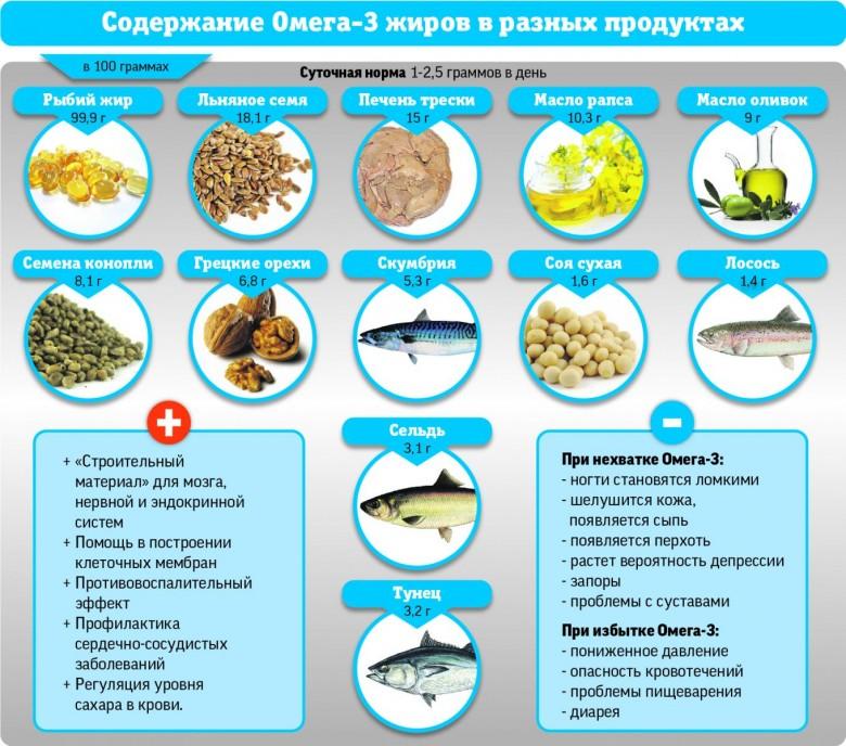 омега 3 от холестерина финляндия