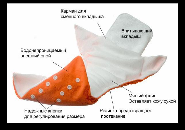 Типы современных многоразовых подгузников