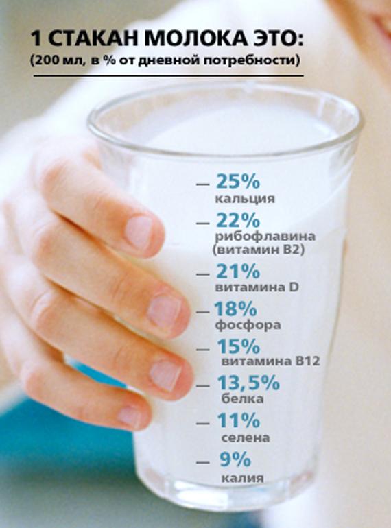 Ценность молока
