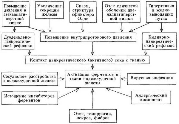 2-патогенез острого панкреаттита