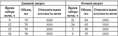 3-По Зимницкому