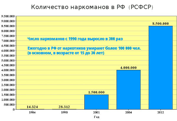 Наркомания: статистика