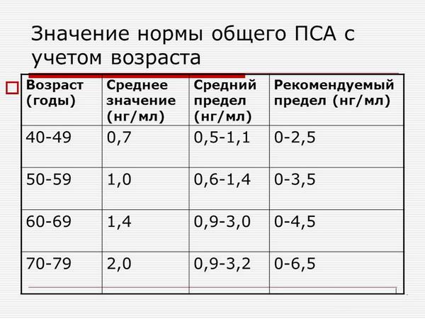 Гастроскопия Маяковская