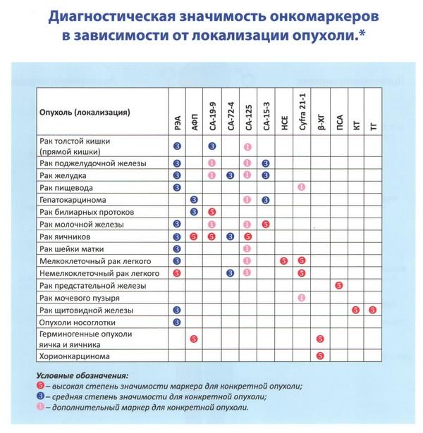 Анализы крови расшифровка на онкомаркеры анализ распределения полномочий и ответственности в организации