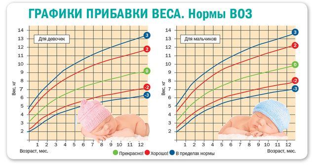 Таблицы прибавки веса