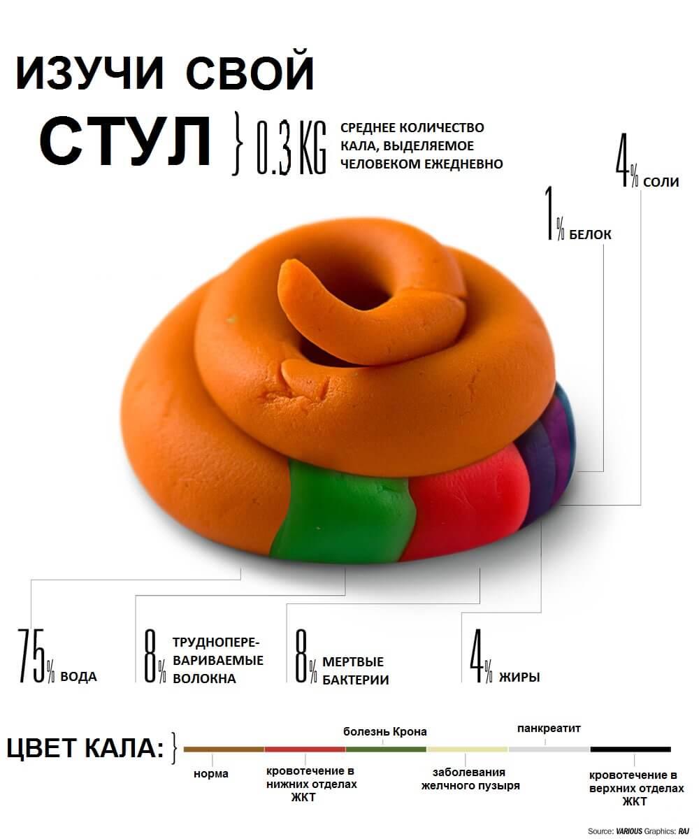 Кал оранжевый при беременности