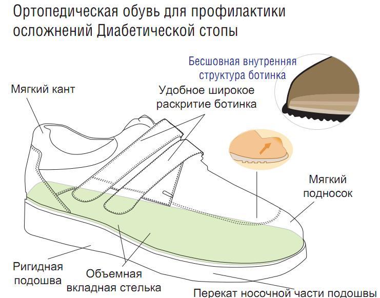 obuv-diabeticheskaya-stopa