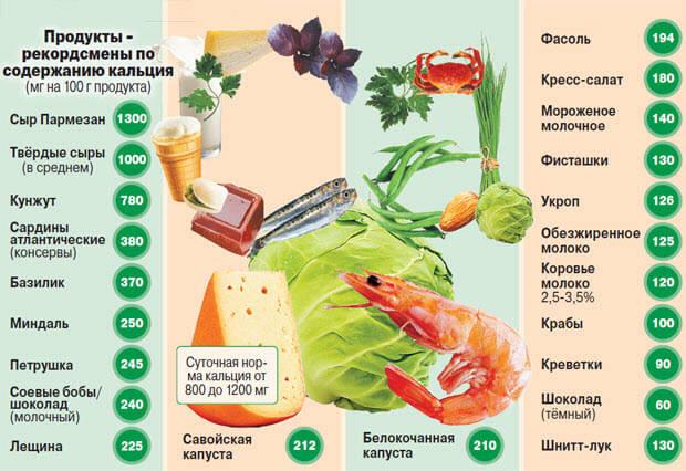 produkty-soderzhaschie-kalciy-tablica