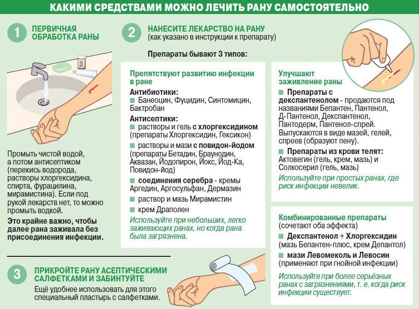 Как лечить гнойные раны в народными средствами