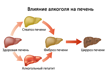 Железо при лечении гепатита с
