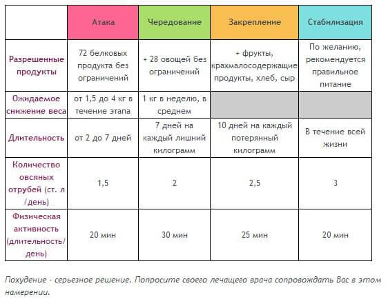 Как узнать свой правильный вес