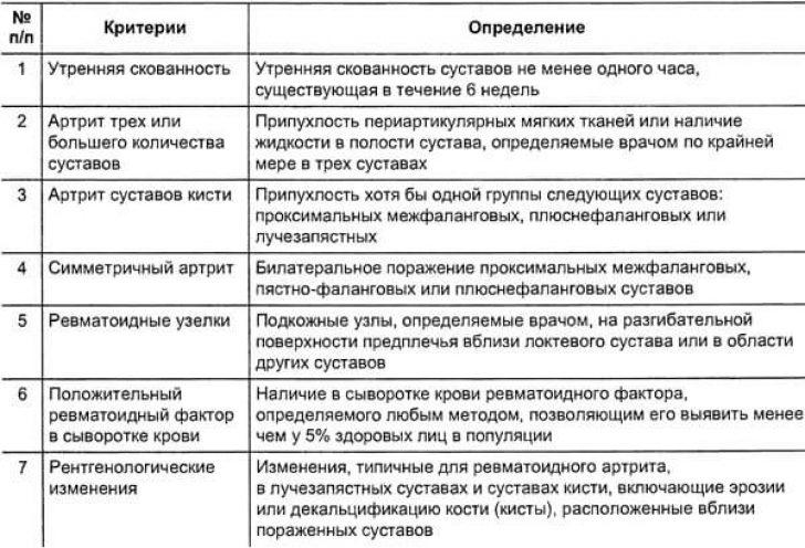 Стандарты лечения ревматоидного артрита в таблице