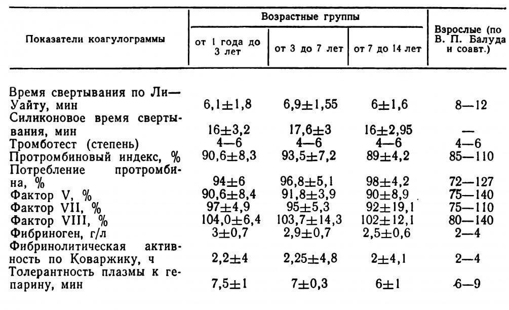 Нормы анализа крови на свёртываемость Справка 070 у Восточное Дегунино