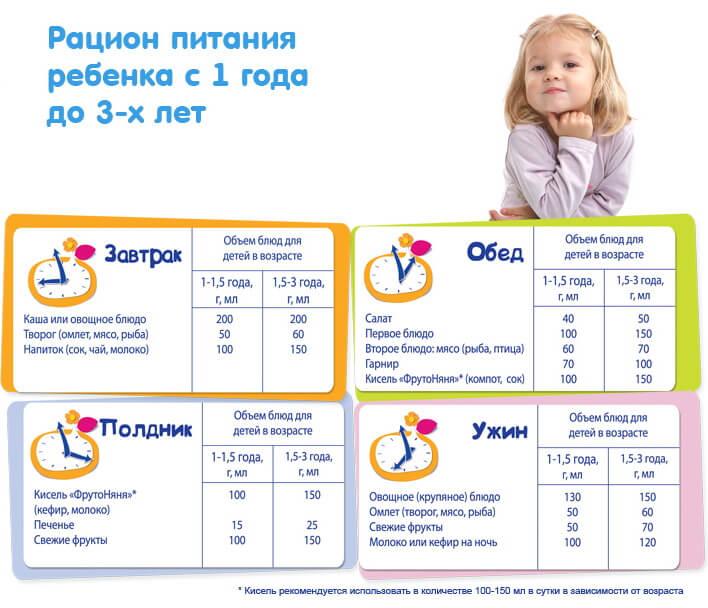 racion-pitanija-ot-goda-do-trex-1
