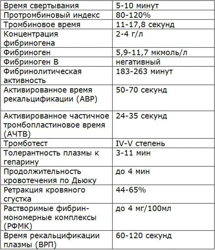 МНО норма у женщин таблица по возрасту расшифровка