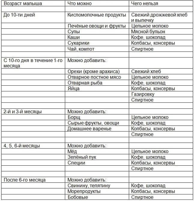 tablica-pravilnogo-pitaniya-kormyashhej-materi