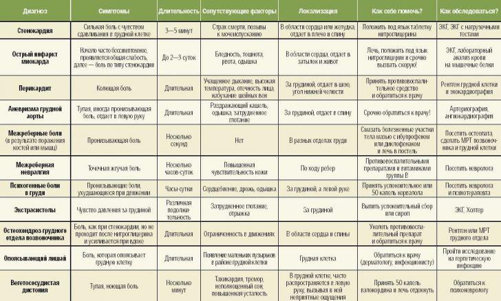 osteohondroz-v-tablice