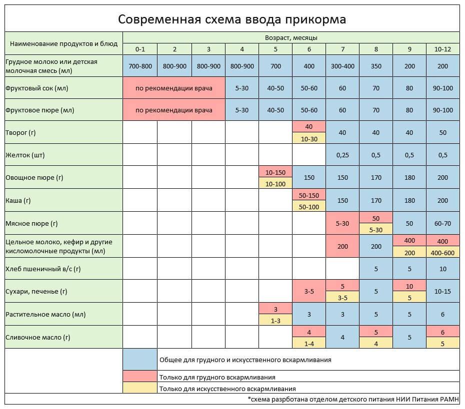 Схема введения прикорма для ребенка 7 месяцев