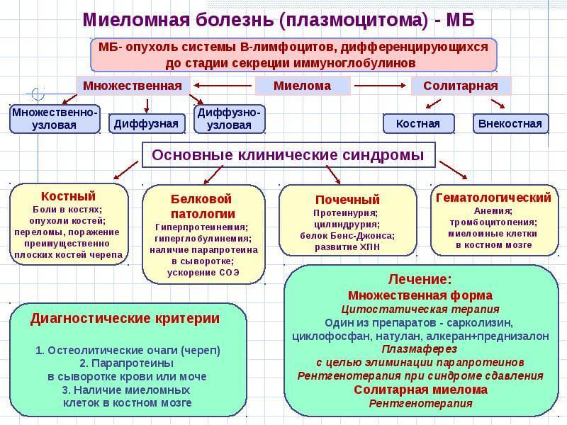 miyelomnaya-bolezn