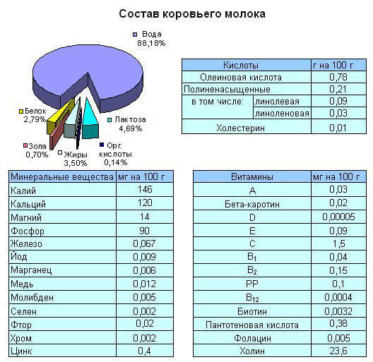 sostav-korovego-moloka