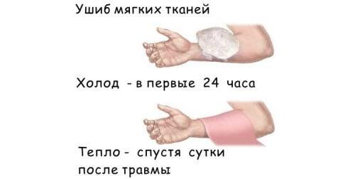 ushib-magkih-tkaneu-1