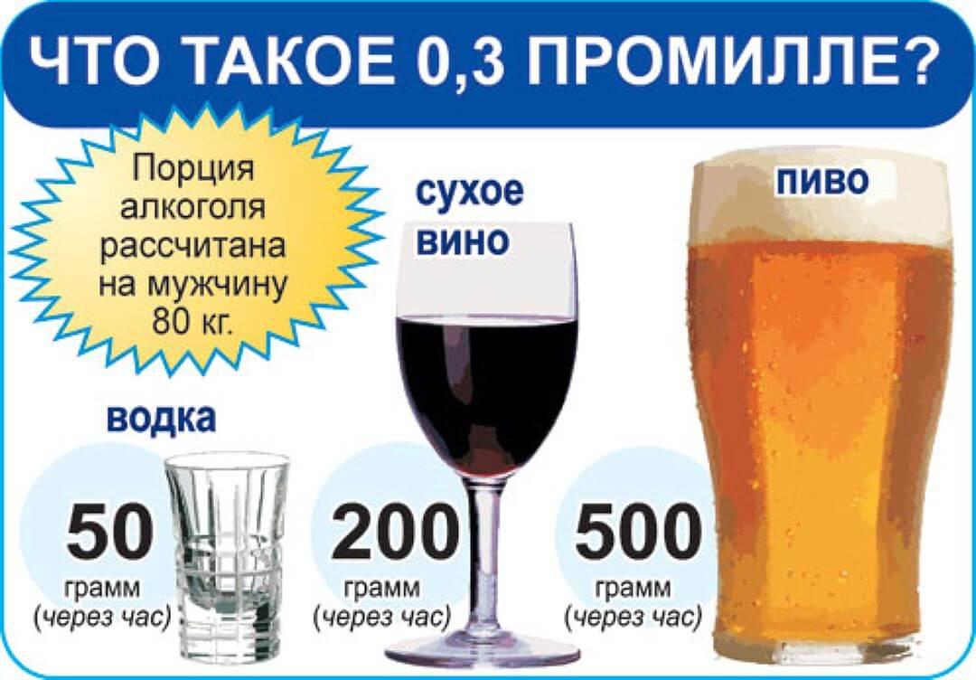 Состояние опьянения в промилле