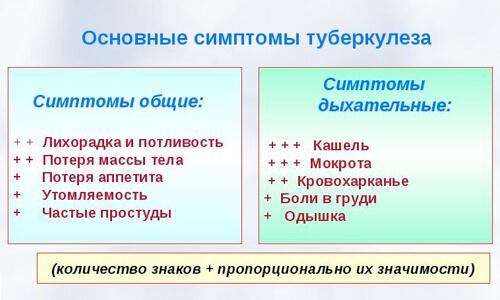 Osnovnye-simptomy-tuberkuleza
